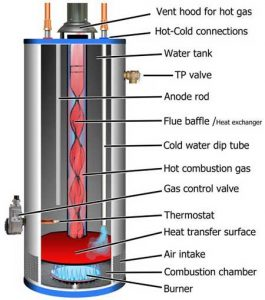 efficient natural gas water heater